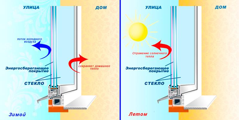 Мифы о Энергосберегающем стекле